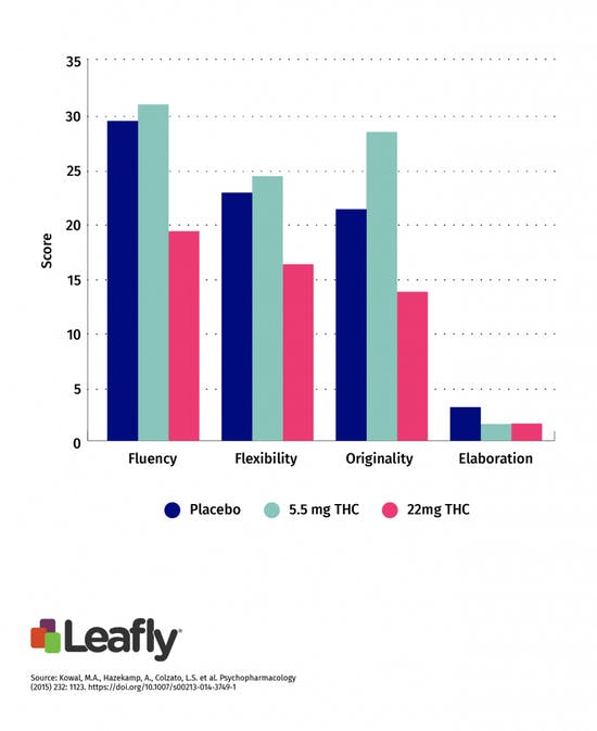 Leafly bar graph demonstrating subject performance in cannabis creativity study